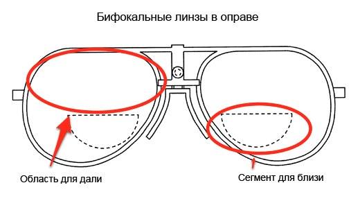 Схема зон бифокальных очков